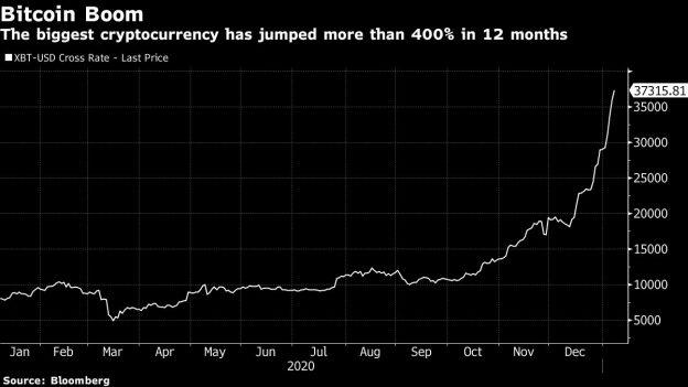 Broker Mengajak Taruhan Bitcoin Eksotis untuk Memperoleh Pendapatan Dari Crypto