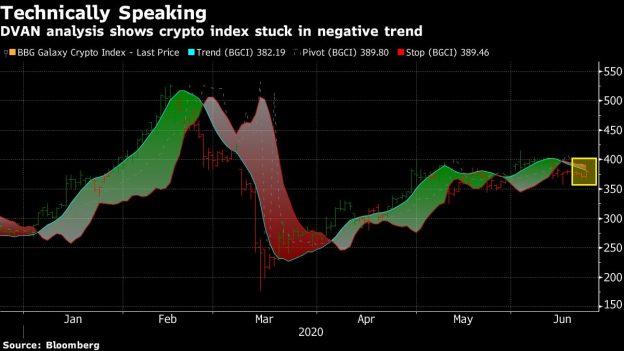 Pasar Crypto Terjebak dalam Tren Negatif Dengan Bitcoin Di Bawah $ 10.000