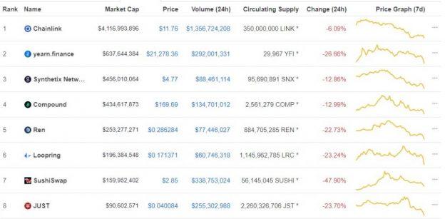 Token DeFi Paling Parah oleh Crypto Market Selloff 17