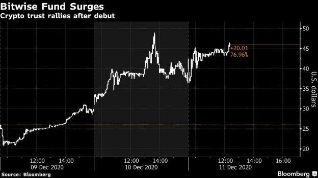 Bitwise Crypto Trust Melonjak 72% Sejak Debut Saat Pasar Merosot