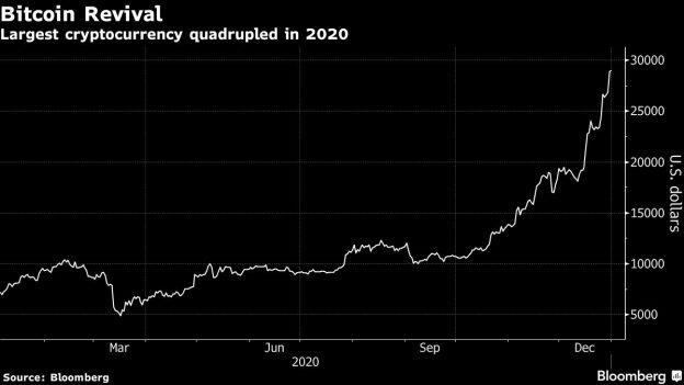 Crypto Hedge Funds Mengungguli Bitcoin Selama Reli Tahun Lalu