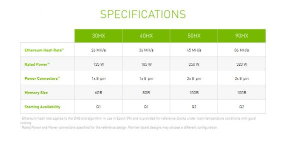 Pre-order Rupanya Terbuka untuk GPU Mining Nvidia CMP 30HX