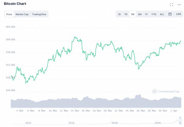 Bitcoin, ETH, & DeFi: Apa yang Terjadi dengan Pasar Crypto Minggu Ini?