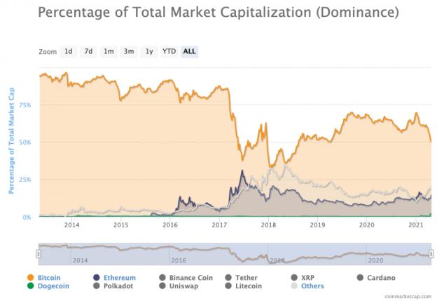 Dominasi Pasar Crypto Bitcoin Di Ambang Merosot Di Bawah 50% Seperti Dogecoin, Alts Kecil Lainnya Mengisi Di Depan