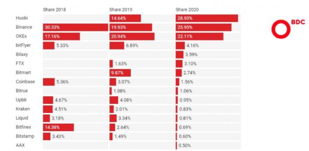 Twitter (TWTR) - Tiga Besar Pertukaran Crypto Menangani 77% Volume Perdagangan Global, Kata Studi Konsultasi BDC Baru