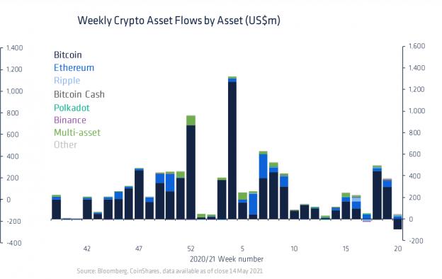 Dana Crypto yang Terkena Penebusan saat Investor Mundur Dari Bitcoin