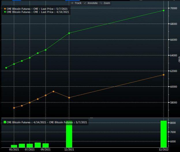 Wall Street Menggunakan Trik Lama di Crypto Jungle senilai $ 2,4 Triliun