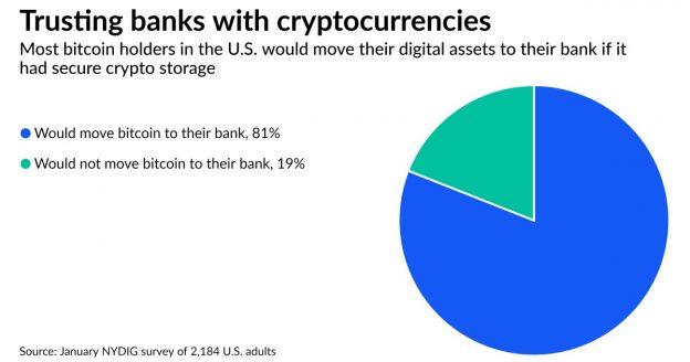 Bermain mengejar ketinggalan di crypto, bank meminta bantuan penyedia inti
