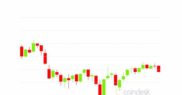 Bungkus Pasar: Penurunan Harga Crypto Spurs yang Diinduksi oleh Musk Sebelum Sedikit Pemulihan