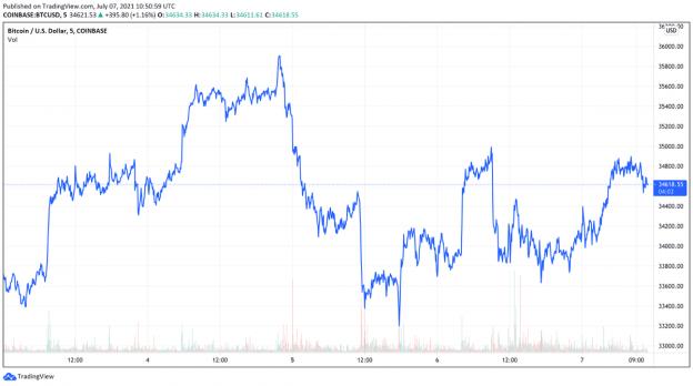 Perjuangan Bitcoin Pertengahan $30.000 Dan Lonjakan Paus Crypto senilai $2,87 Miliar