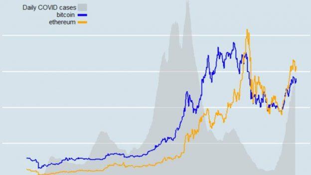 Apakah ada korelasi antara kasus Covid AS dan harga kripto?