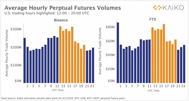 Mengubah Pola Perdagangan Crypto Mengungkapkan Pergeseran Kekuatan Pasar ke Barat